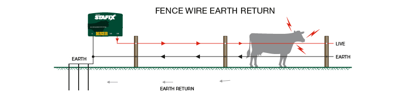 Earthing your energizer – Electric Fence Wiring Diagram