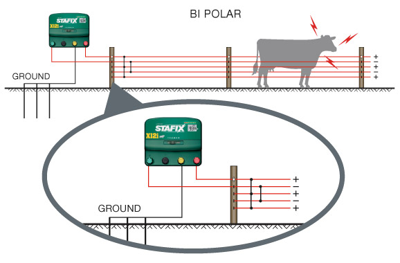 STX BiPolar wirediagram grounding your energizer stafix electric fence wiring diagram at soozxer.org