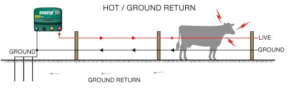grounding your energizer stafix : electric fence grounding diagram - findchart.co